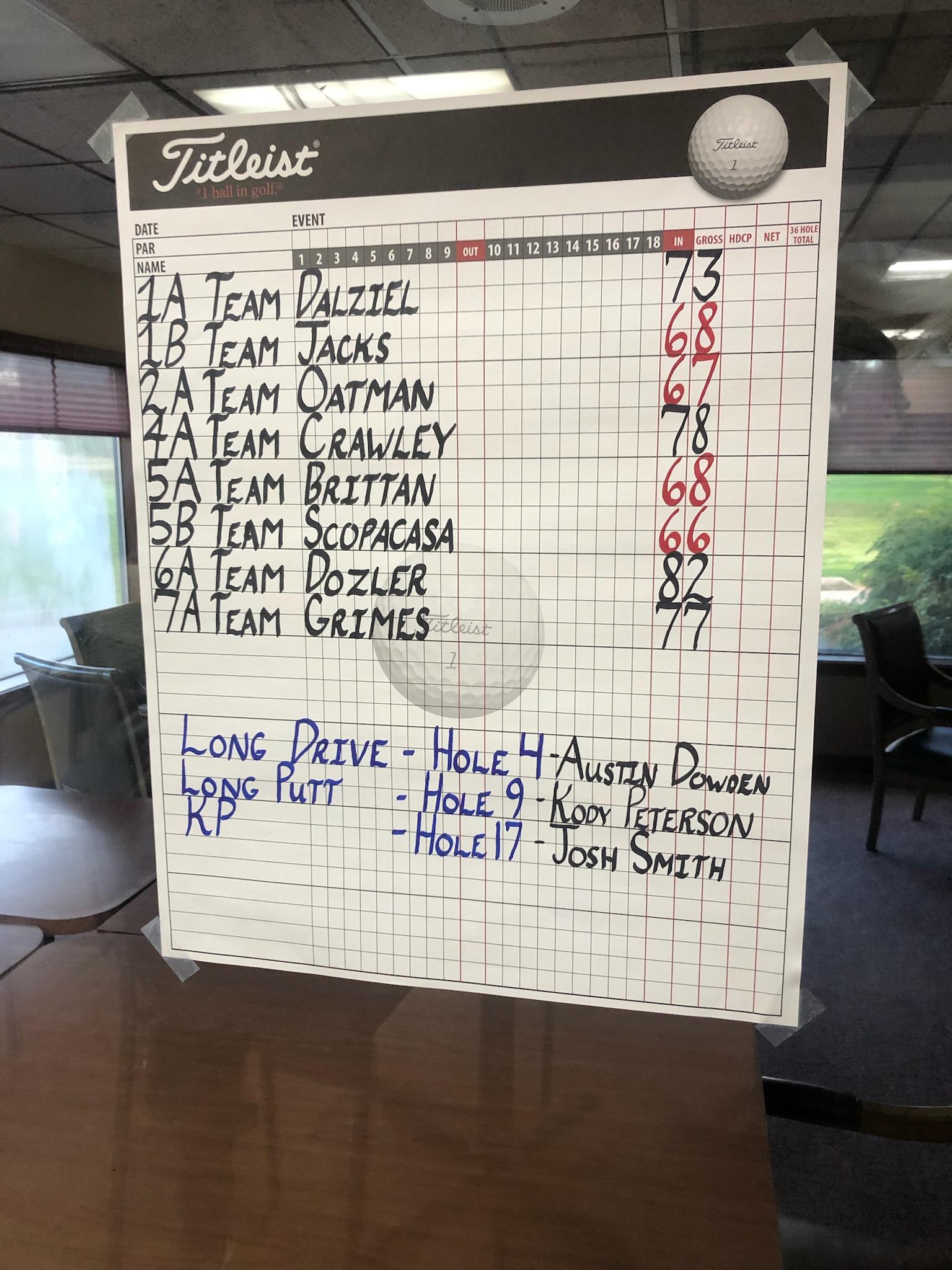 golf results
